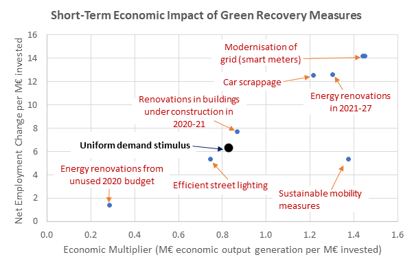 short-term economic impact of green recovery measures