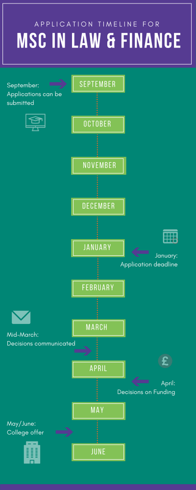 MLF Application timeline