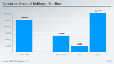 The Plight of 40,000 Rohingya Refugees in India | Oxford Law