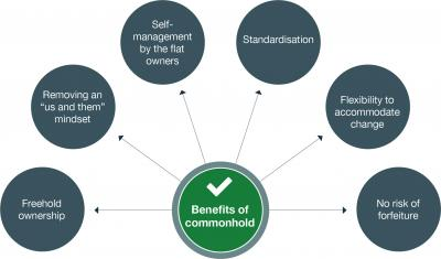 Benefits of commonhold