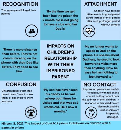 Image showing impacts of COVID on children's relationships with imprisoned parents