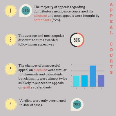 Findings of the research on contributory negligence in appeals