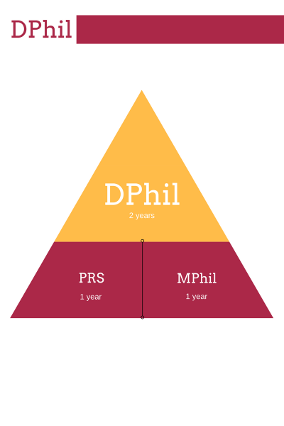 Structure of the DPhil in Law