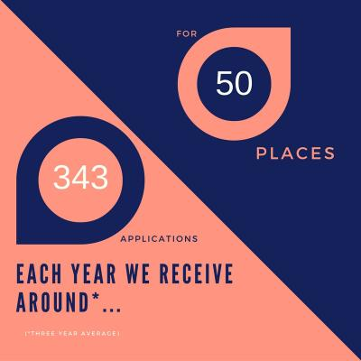 Statistic, each year 343 applications are receive for 50 places