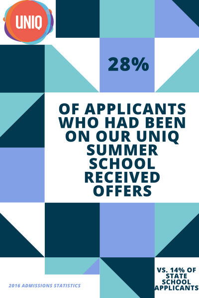 28% of applicants who went on our UNIQ summer school received offers