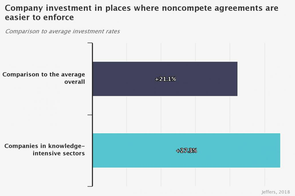 Noncompete Agreements Boost Investment But Stifle Start Ups Oxford