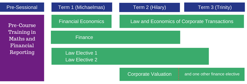 MLF Course Structure